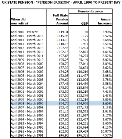 uk-state-pension-erosion