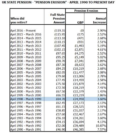 uk-state-pension-erosion